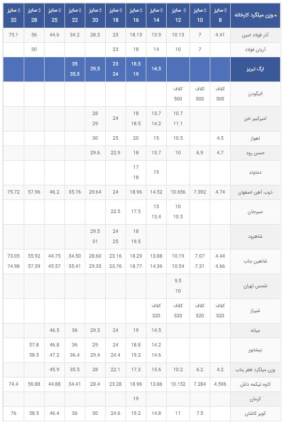 جدول مقایسه وزن میلگرد کارخانههای مختلف