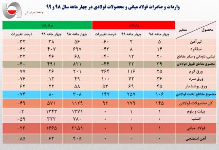 جزئیات صادرات فولاد ایران در چهار ماهه نخست سال جاری/ کاهش ۳۲ درصد صادرات فولاد ایران