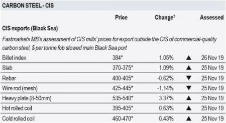 آخرین قیمتهای محصولات فولادی CIS/ترکیه/چین